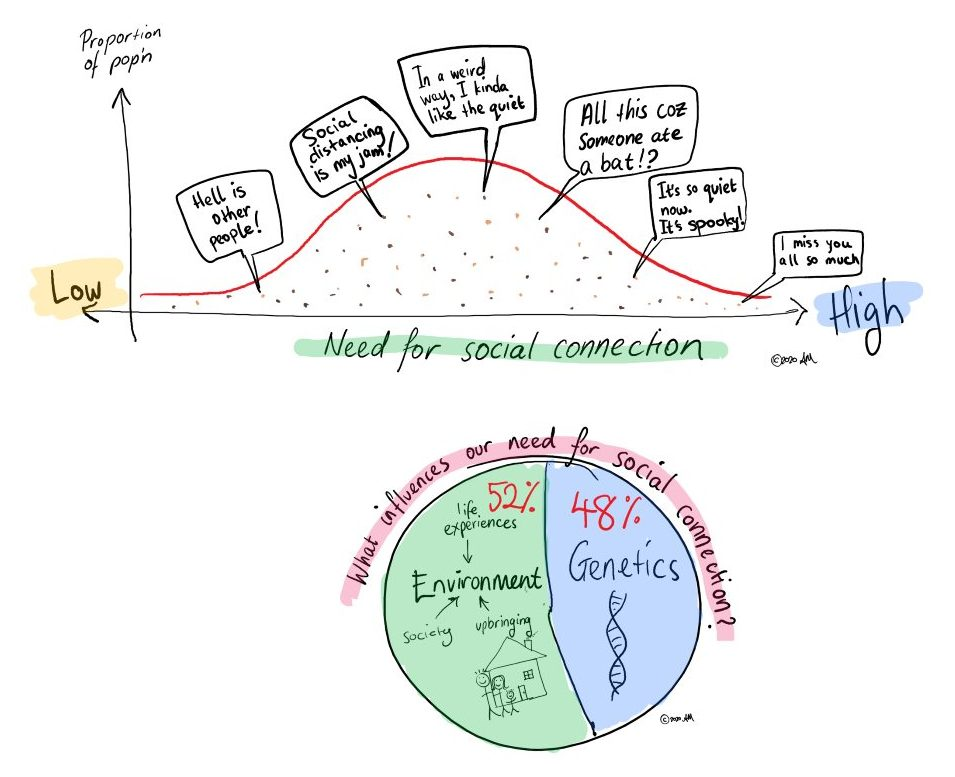 Hand drawn graphs about loneliness and social connection