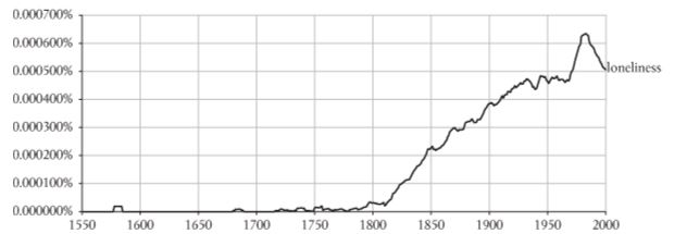 Graph - Use of the term 'loneliness' in literature between 1550 - 2000