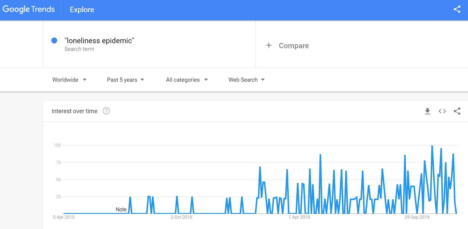 Graph - Loneliness Epidemic google trends